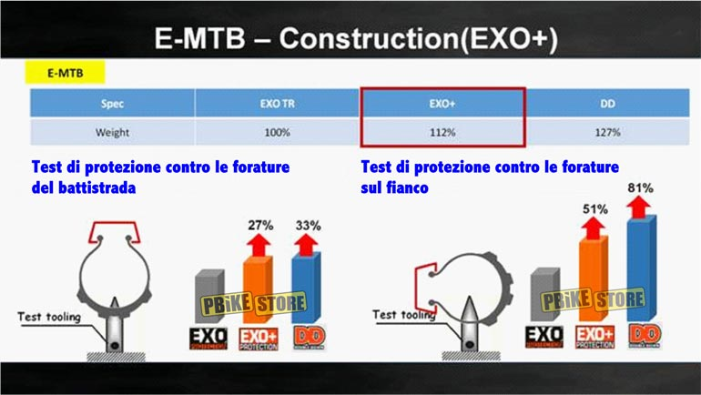 Maxxis: a confronto le protezioni dei copertoni mtb - EXO vs EXO+ vs DD